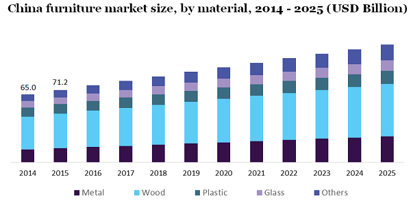 Furniture Market To Observe Huge Development Worth $718.3 Billion By 2025 Due To Increasing Demand For Branded Furniture And Growing Consumer Spending | Million Insights 2