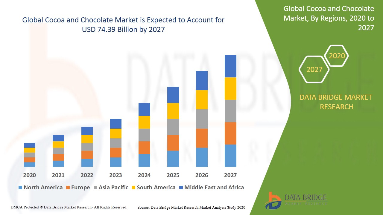 Cocoa and Chocolate Market 2021 – Industry Size, Share, Growth, Opportunity and Forecast by 2027 1