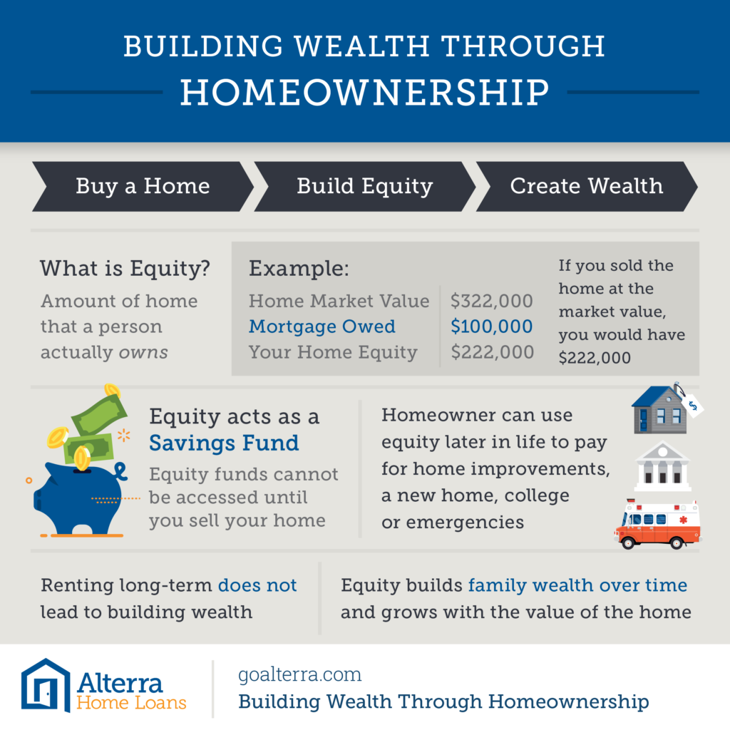 Dynamic homeownership program helps first-time home buyers fulfill their dreams of homeownership. 1