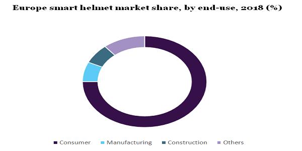 Europe smart helmet market