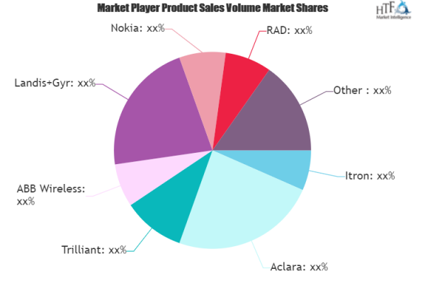 Digital Energy Market Overview, Demand, New Opportunities & SWOT Analysis by 2026 1