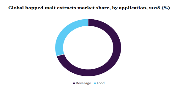 Hopped Malt Extract Market To Grow With Significant CAGR of 8.1% By 2025 Due To Increasing Applications in Brewing Industry   Million Insights 3