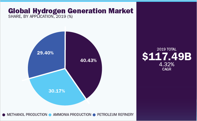 Hydrogen Generation Market To Display Enormous Growth By 2027 – Sales Channel Analysis, Profit Margin Study, Business Opportunities And Challenges   Million Insights 3