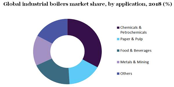 Global industrial boilers market