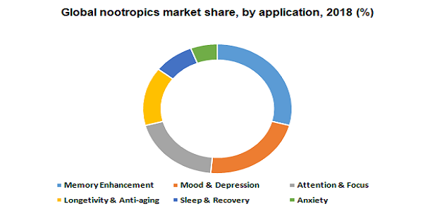 Nootropics Market To Growth Significantly With $4.94 Billion Till 2025 – Distribution Channel Outlook, Growth Prospect Mapping And Consumer Behavior Analysis By Million Insights 3
