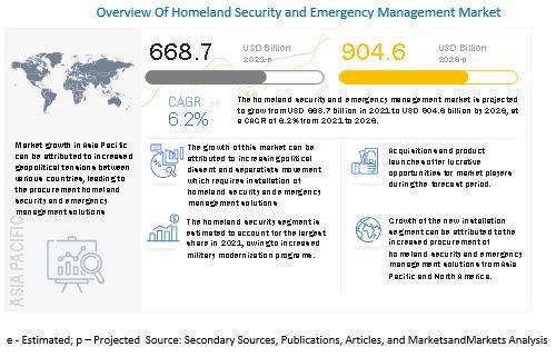 Homeland Security and Emergency Management Market