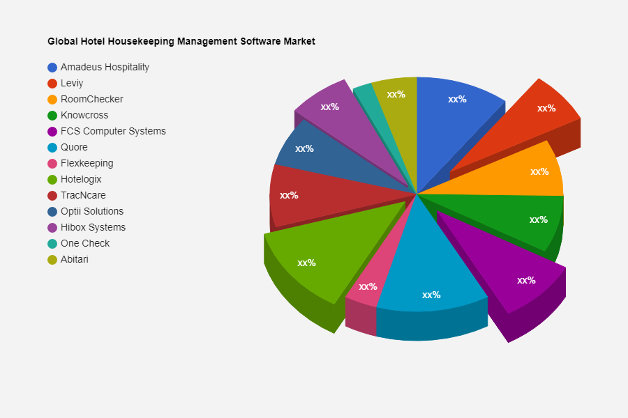 Hotel Housekeeping Management Software Market Next Big Thing | Major Giants TracNcare, RoomChecking, Optii Solutions 1