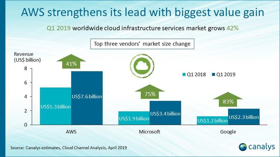 Intelligent Apps Market is Booming Worldwide – Major Giants: IBM, Google, AWS 1