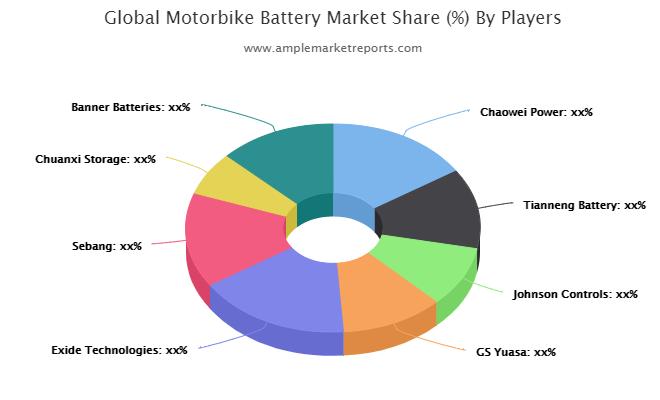 Motorbike Battery Market – A comprehensive study by Key Players: Exide Technologies, Banner Batteries, Camel Group, Nipress 1