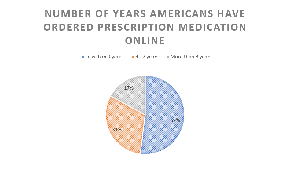 New Survey Reveals Why Americans Choose a Particular Online Canadian Pharmacy over Others 1
