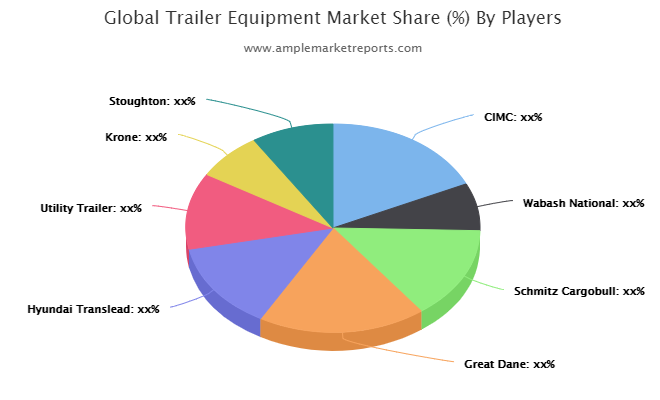 Reefer Truck Market to See Huge Growth by 2026 | Schmitz Cargobull, Wabash National, Hyundai Translead, Great Dane 1