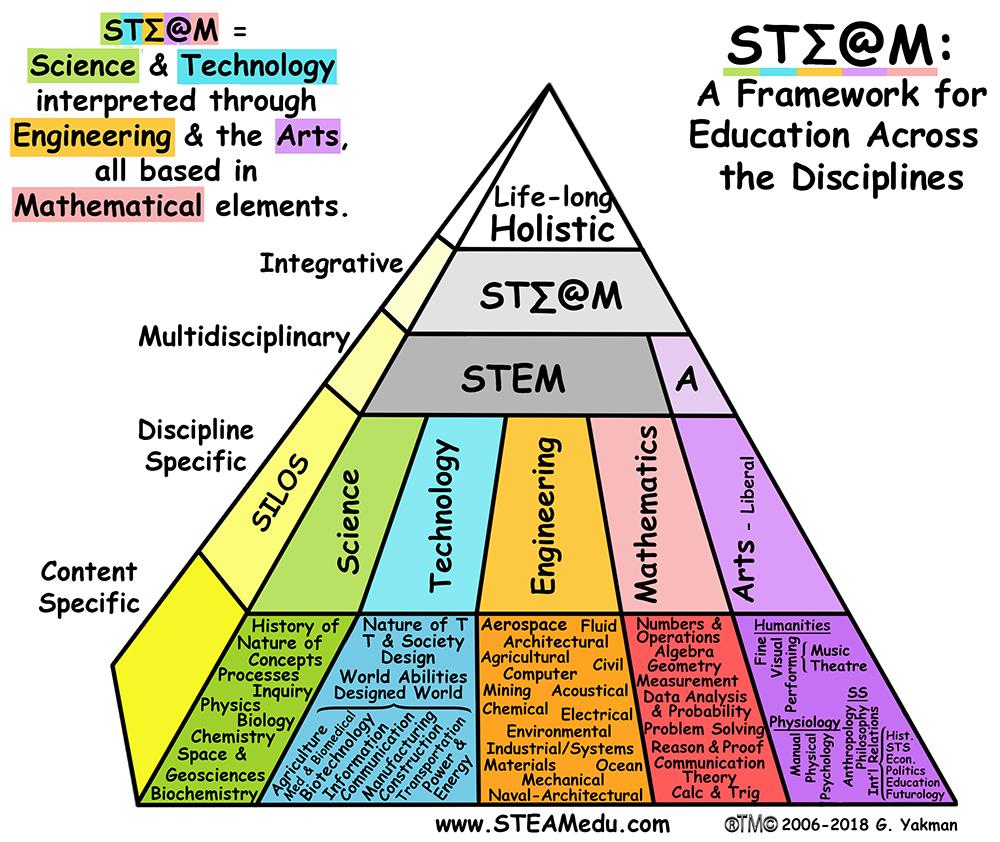 School set to create a paradigm shift with STEAM education 1