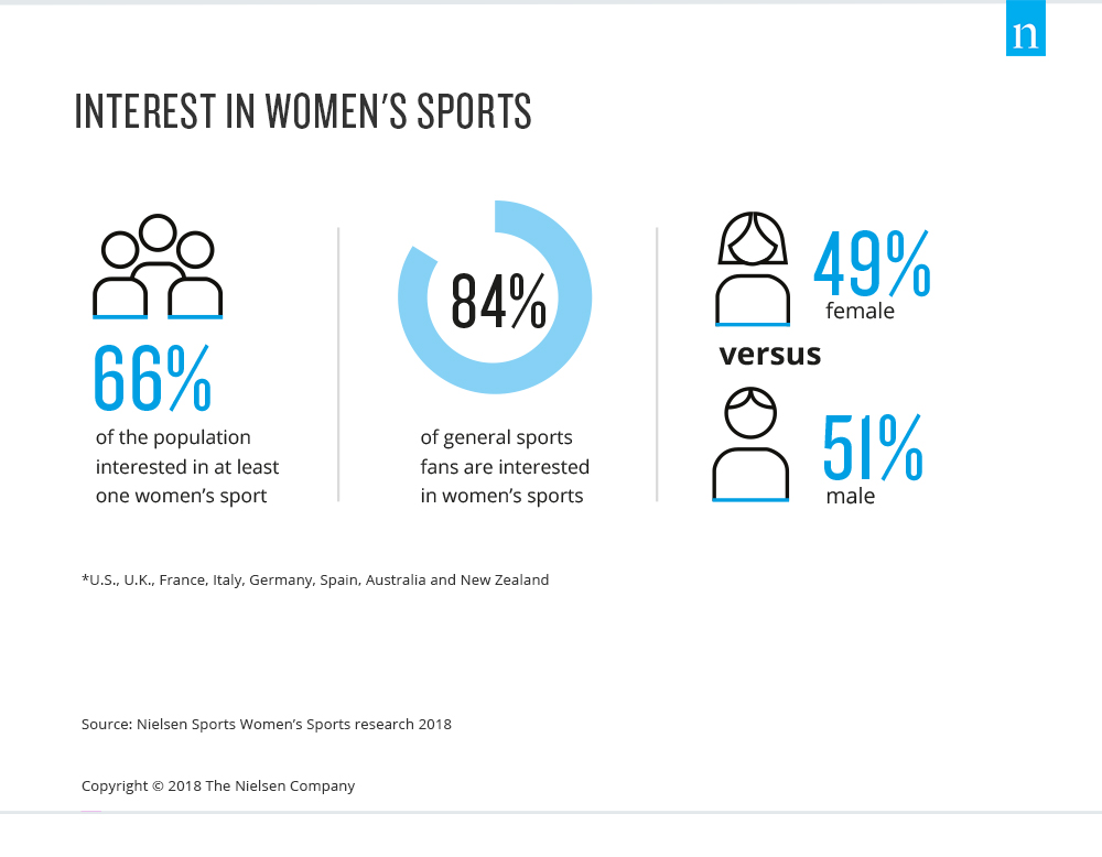 The rise of women's sports: What is its potential? 1