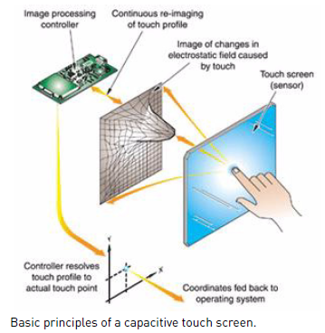 The Working Principle Of Capacitive Touch Screen 1