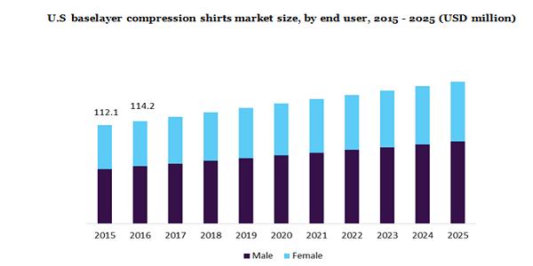 U.S.Baselayer Compression shirts market