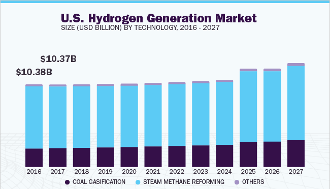 Hydrogen Generation Market To Display Enormous Growth By 2027 – Sales Channel Analysis, Profit Margin Study, Business Opportunities And Challenges   Million Insights 2