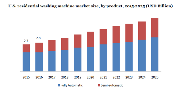 Residential Washing Machine Market To Worth $22.55 Billion By 2025 Owing To Rising Standard of Living and Considerable Improvements in Electricity Infrastructure   Million Insights 2