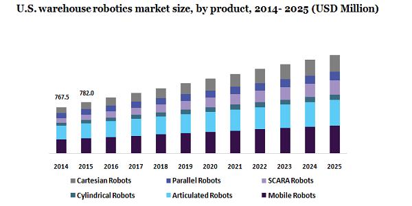 U.S. warehouse robotics market