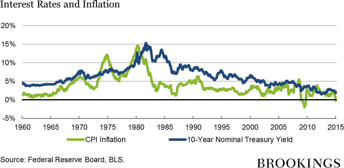 Why Historically Low Interest Rates could Impact Retirement Income 1